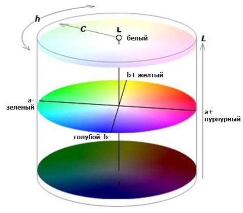 H ue - цветовой тон или оттенок, например, зеленый
